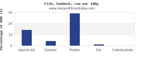 vitamin b6 and nutrition facts in haddock per 100g