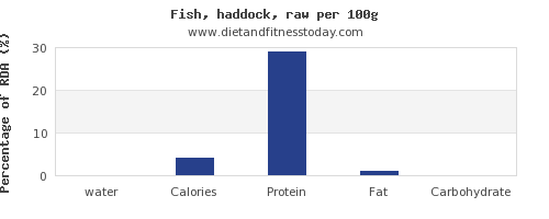 water and nutrition facts in haddock per 100g