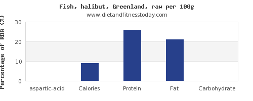 aspartic acid and nutrition facts in halibut per 100g