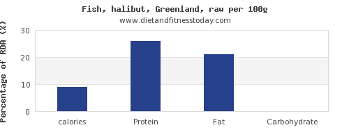 calories and nutrition facts in halibut per 100g