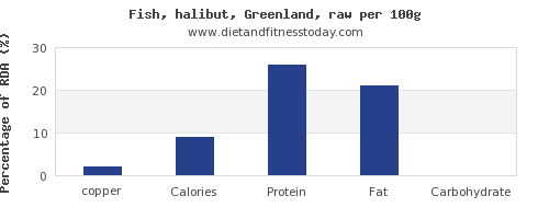 copper and nutrition facts in halibut per 100g