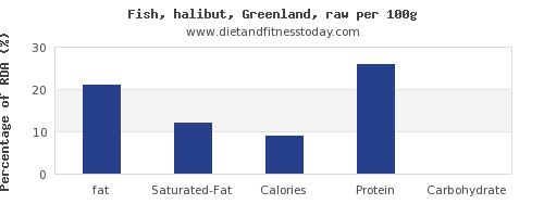 fat and nutrition facts in halibut per 100g
