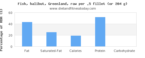 fat and nutritional content in halibut
