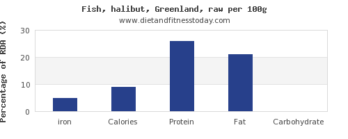 iron and nutrition facts in halibut per 100g