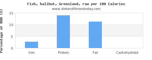 iron and nutrition facts in halibut per 100 calories