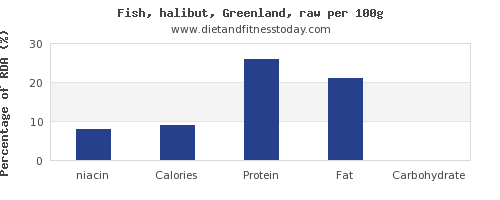 niacin and nutrition facts in halibut per 100g