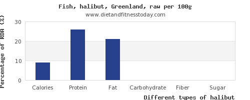 nutritional value and nutrition facts in halibut per 100g