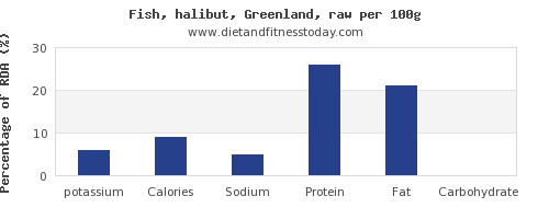 potassium and nutrition facts in halibut per 100g