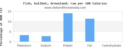 potassium and nutrition facts in halibut per 100 calories