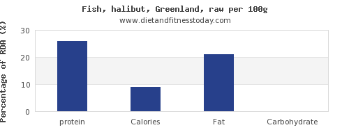 protein and nutrition facts in halibut per 100g