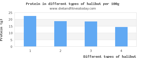 halibut nutritional value per 100g