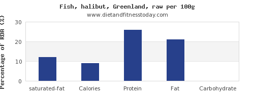saturated fat and nutrition facts in halibut per 100g