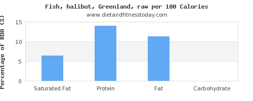 saturated fat and nutrition facts in halibut per 100 calories