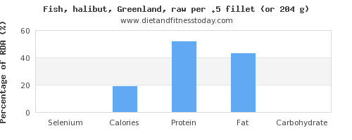 selenium and nutritional content in halibut