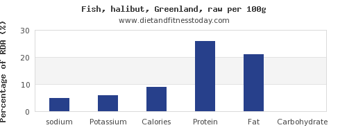 sodium and nutrition facts in halibut per 100g