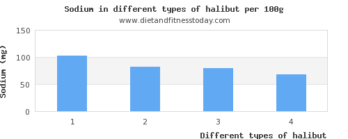 halibut sodium per 100g