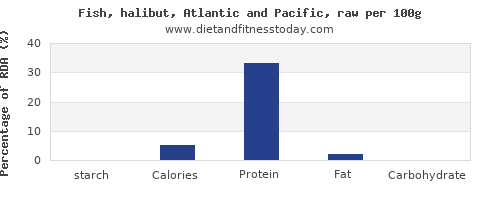 starch and nutrition facts in halibut per 100g
