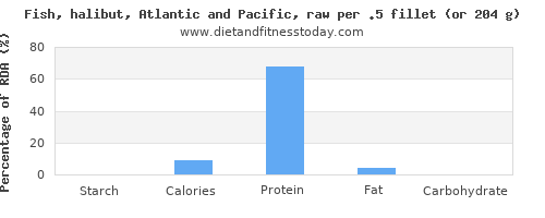 starch and nutritional content in halibut