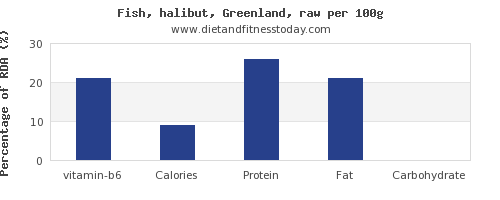 vitamin b6 and nutrition facts in halibut per 100g