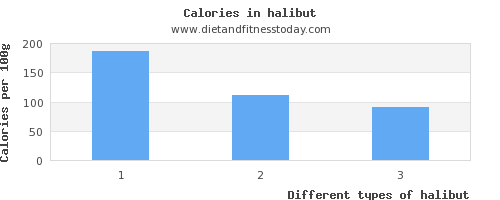 halibut vitamin d per 100g