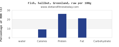 water and nutrition facts in halibut per 100g