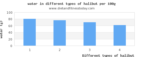 halibut water per 100g