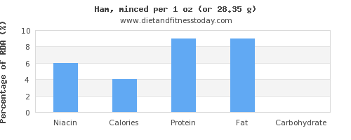 niacin and nutritional content in ham
