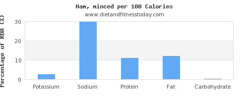 potassium and nutrition facts in ham per 100 calories