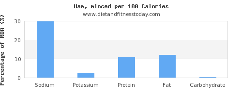sodium and nutrition facts in ham per 100 calories