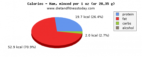 water, calories and nutritional content in ham