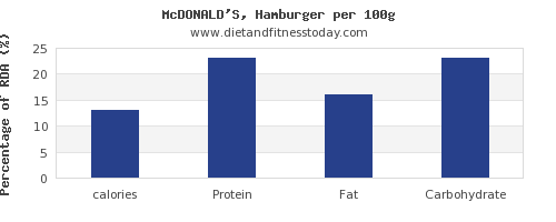 calories and nutrition facts in hamburger per 100g