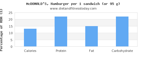 calories and nutritional content in hamburger