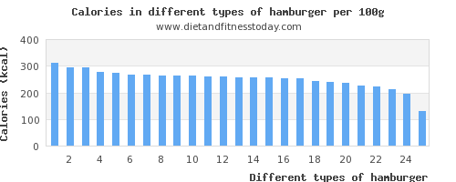 hamburger copper per 100g