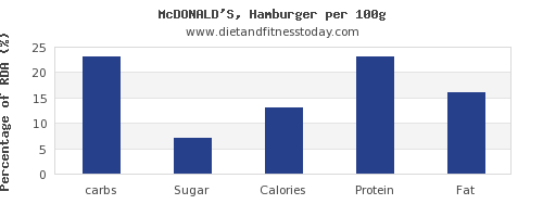 carbs and nutrition facts in hamburger per 100g