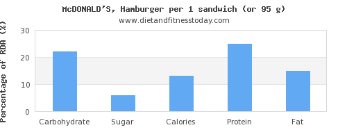 carbs and nutritional content in hamburger