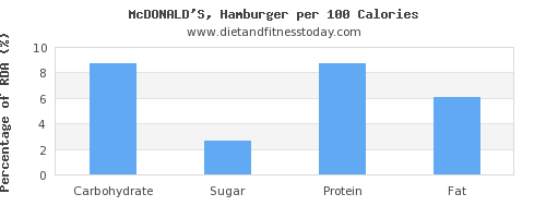 carbs and nutrition facts in hamburger per 100 calories