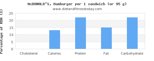 cholesterol and nutritional content in hamburger