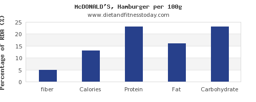 fiber and nutrition facts in hamburger per 100g