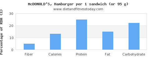 fiber and nutritional content in hamburger
