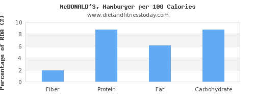 fiber and nutrition facts in hamburger per 100 calories