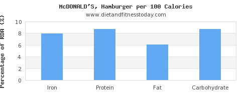 iron and nutrition facts in hamburger per 100 calories