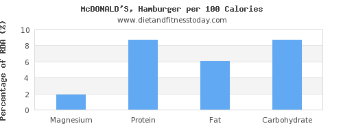 magnesium and nutrition facts in hamburger per 100 calories