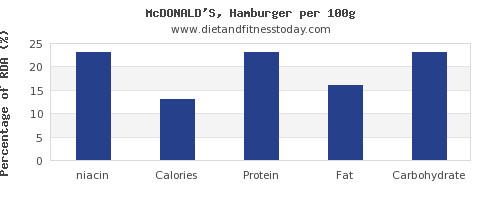 niacin and nutrition facts in hamburger per 100g