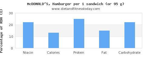 niacin and nutritional content in hamburger