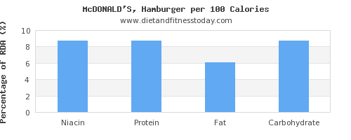 niacin and nutrition facts in hamburger per 100 calories
