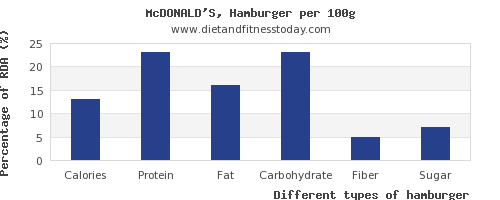 nutritional value and nutrition facts in hamburger per 100g