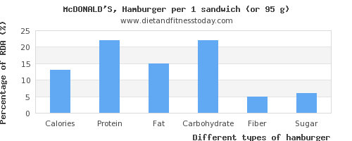 nutritional value and nutritional content in hamburger