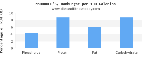 phosphorus and nutrition facts in hamburger per 100 calories