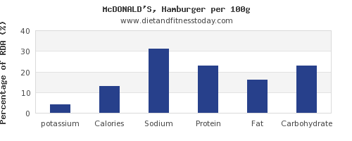 potassium and nutrition facts in hamburger per 100g