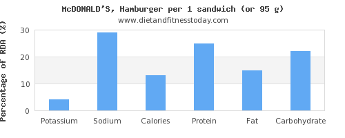 potassium and nutritional content in hamburger